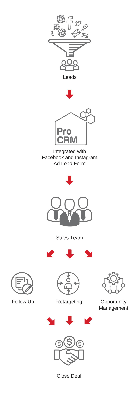 Digital Marketing Malaysia - Infra Design